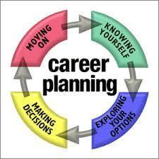 Career Planning spelled out in the middle of a circle with arrows following the circle pointing to word that say moving on, knowing yourself, exploring your options and making decisions.